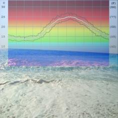 Температура на морската водата в Гърция, температури на водата Гърция