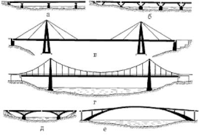 Мостове